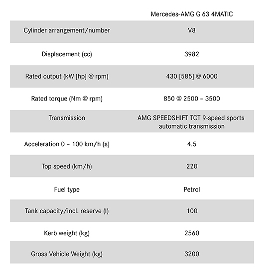 Mercedes-AMG G 63 - Technical Data
