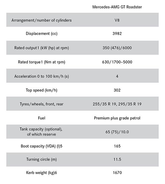 Technical Data - Mercedes Roadster AMG